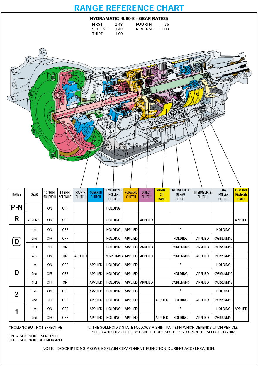 4l80c knowledge base running gear drivetrain driveline 4L80E Transmission Wiring Diagram at readyjetset.co